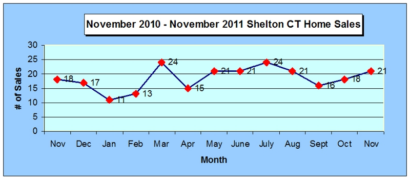 Shelton CT Annual Home Sales Chart