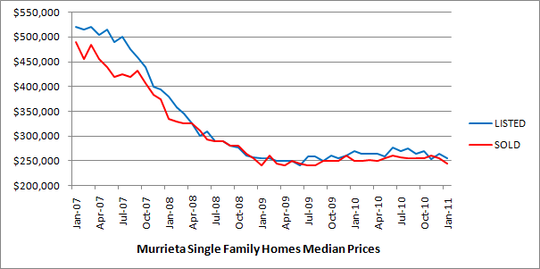 The below chart shows median home values for detached single family homes in the City of Murrieta over the last four years.