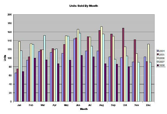 October Units Sold By Month