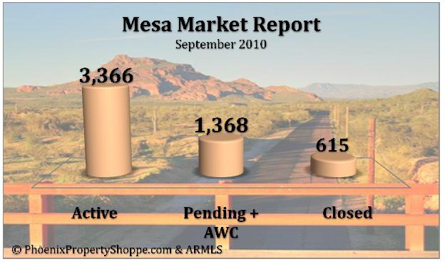 Mesa, AZ Market Report - September 2010