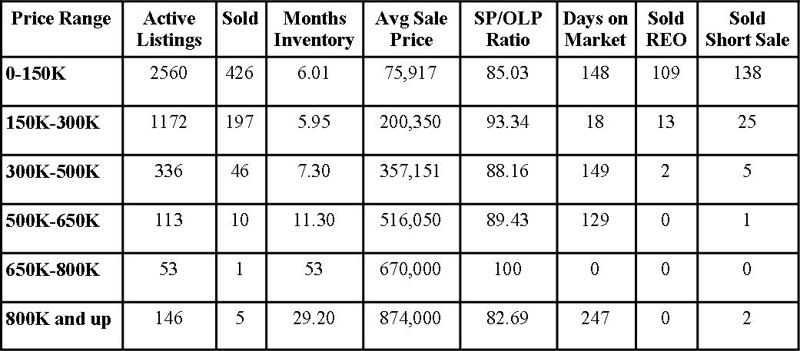 Jacksonville Florida Real Estate: Market Report July 2012