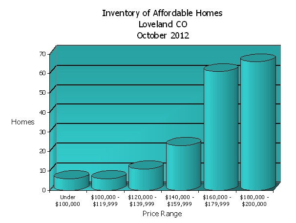 October 2012 - Affordable Homes in Loveland CO