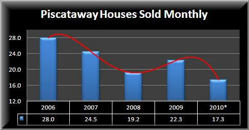 Piscataway Homes Sold
