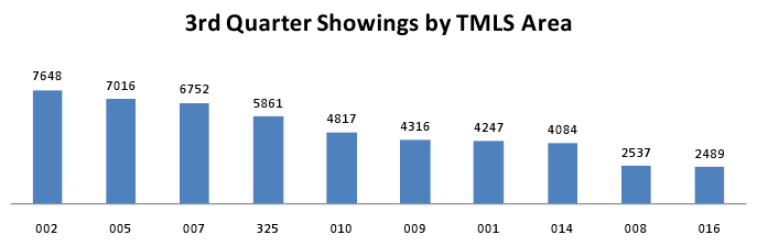 3Q TMLS Showings by Area