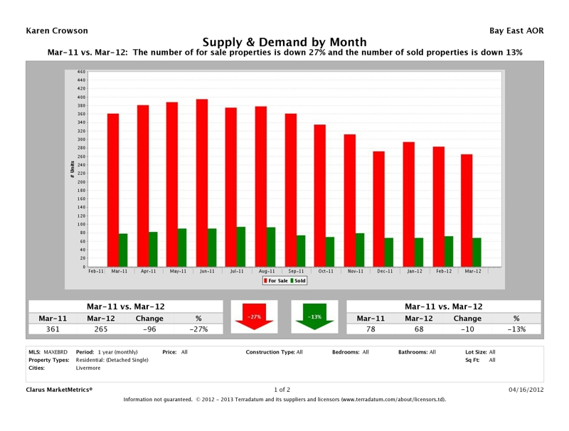 Livermore, CA Market Report Supply & Demand, March 2012