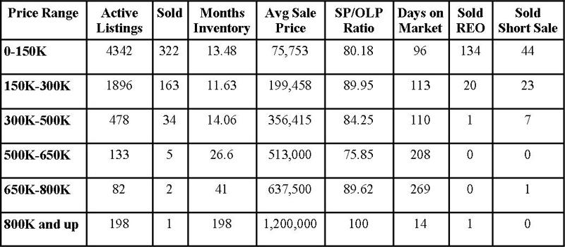 Jacksonville Florida Real Estate: Market Report October 2010