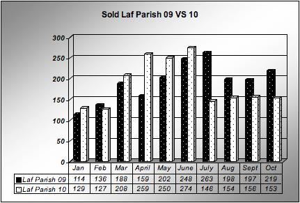 Home Sales Lafayette Parish, LA January-October 2009 vs 2010