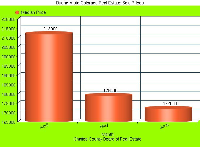 Buena Vista Colorado Market Report: Sold Prices