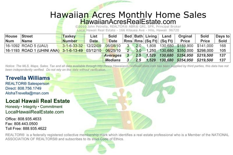 Hawaiian Acres Home Sales for June 2010