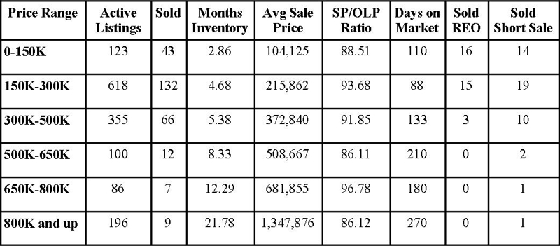 St Johns County Florida Market Report October 2012