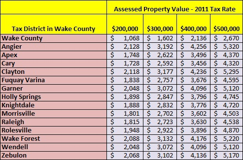 Wake County Property Taxes 2011 | Find Property Tax Rates for Wake County