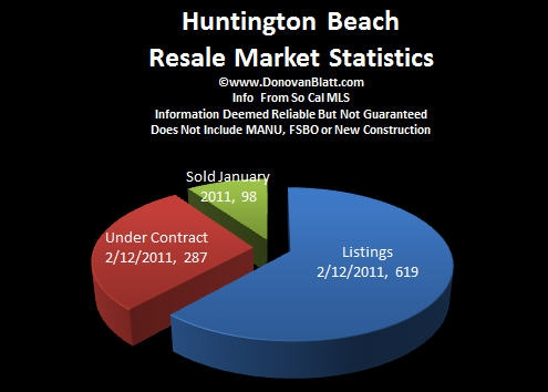 Huntingon Beach Homes
