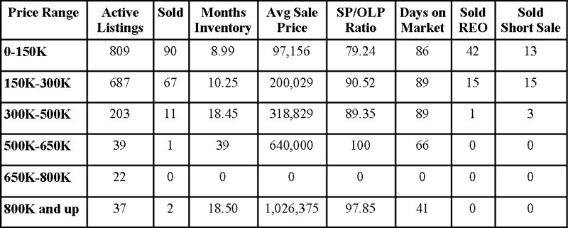 Clay County Market Report August 2010