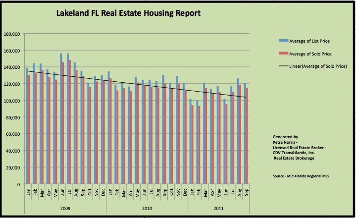 Lakeland FL Housing Market Report - YTD