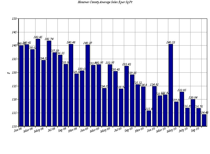 Hanover County Va real estate sales per square foot