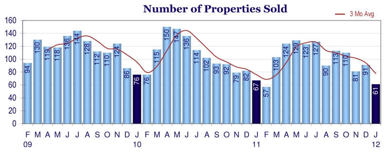 Greeley CO February 2012 Real Estate Sales