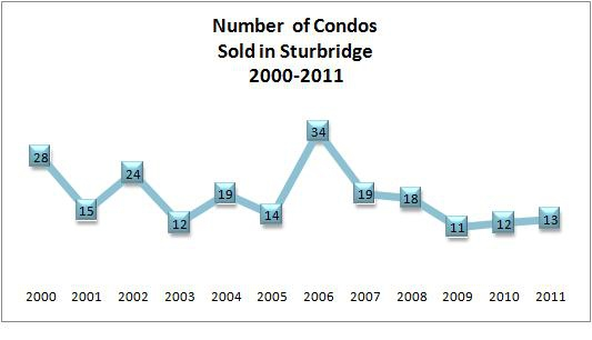 sturbridge condo sales graph