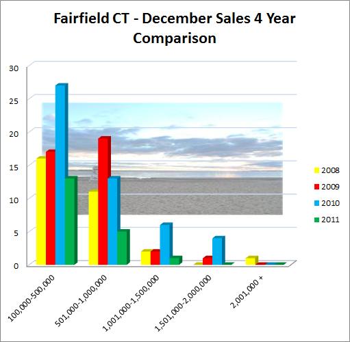 Fairfield CT December 2011 Market Report of Sales