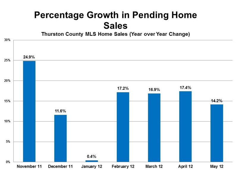 Percentage growth in pending homes sales in Olympia WA