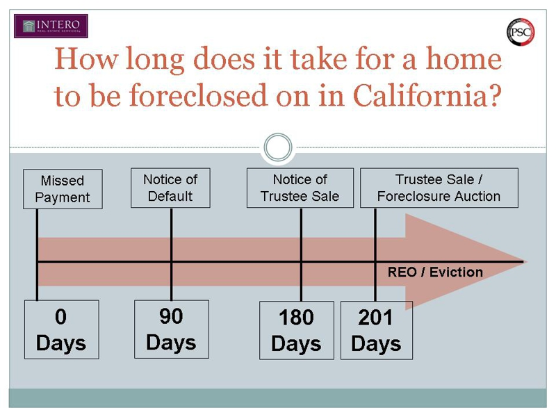 How Long Does It Take For A Home To Get Foreclosed On In