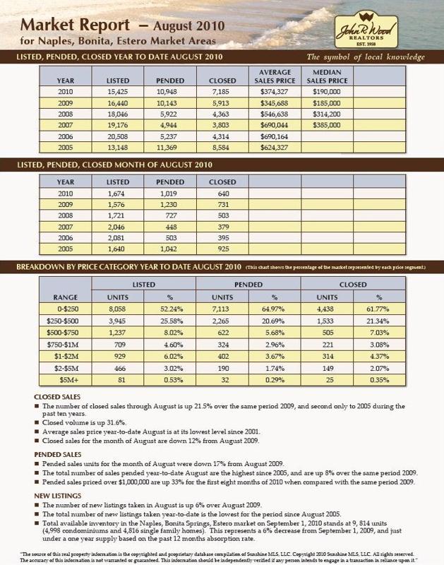 naples florida real estate, 2010 2nd quarter housing market report, bonita springs florida homes, condo sales, neighborhood reports