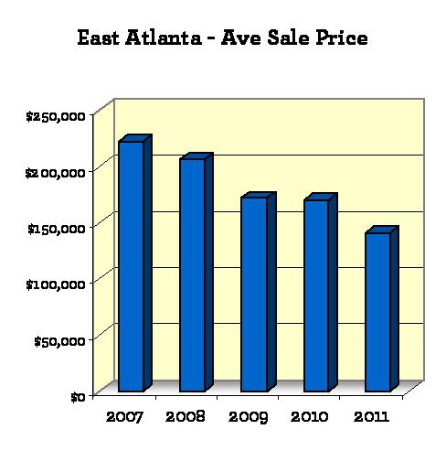 East ATL home sales