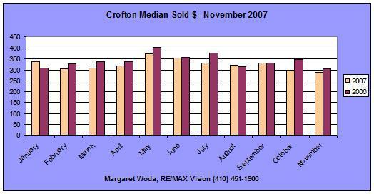 Median Price Crofton