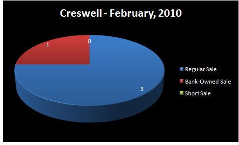 Chart - Homes Sold by Type of Sale: Regular, Short Sale,     Bank-Owned - CRESWELL RMLS sub-Market Area, Lane County, OR - February,     2010 - Jim Hale, Principal Broker, ACTIONAGENTS.NET