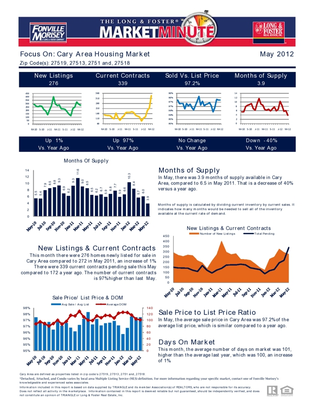 Cary NC Market Trends Report page 2 May 2015