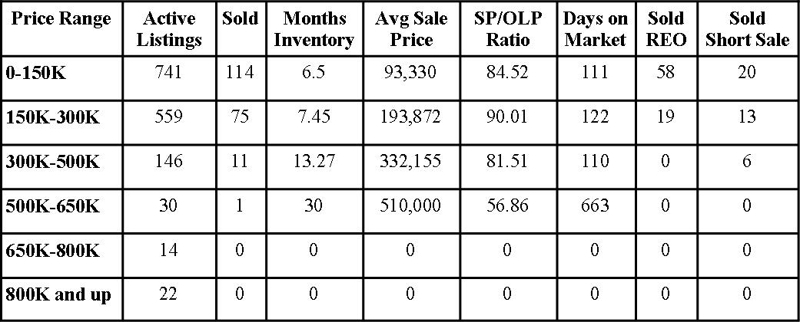 Clay County Market Report March 2011