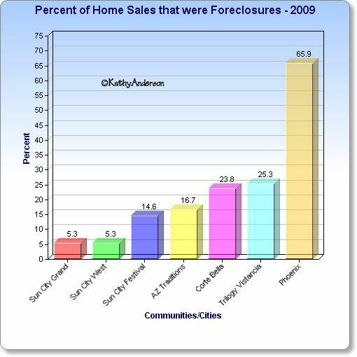 Percent of foreclosures in Sun City Grand West Festival, Corte Bella, Arizona Traditions, Trilogy Vistancia