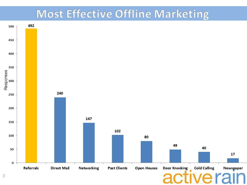 Offline Real Estate Marketing Plans