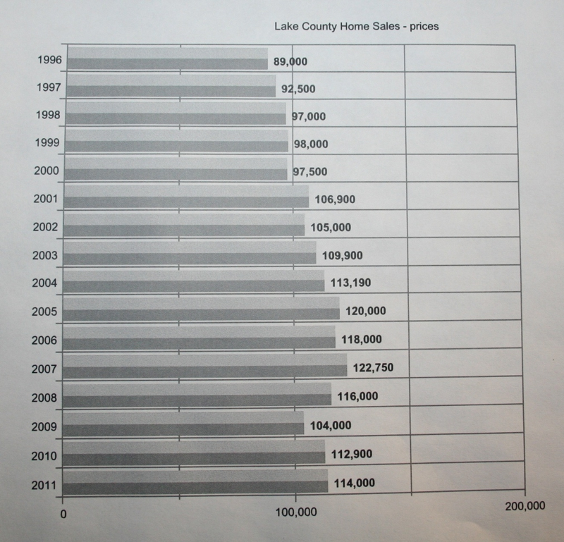 Lake County Indiana Home Prices 1996 - 2011