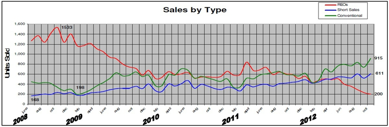Sacramento County Real Estate purchases types of sales - Doug Reynolds Real Estate