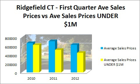 Ridgefield CT First Quarter Average Sales 2010-2012