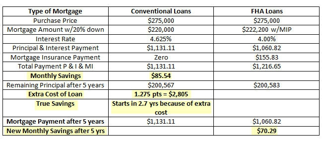 660 Credit Score >> FHA Loans vs Conventional Loans - Comparing 20 percent down - Eye opening - 10-11-10