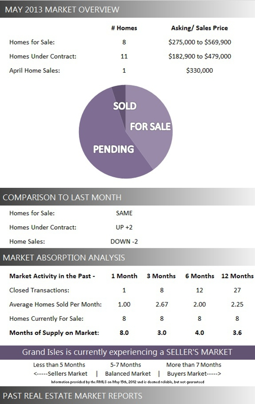 Grand Isles Wellington Homes for Sale | May 2013 Market Report