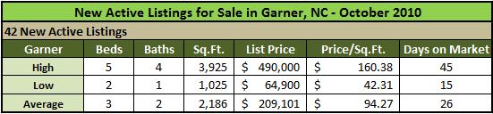 Garner New Active Listings