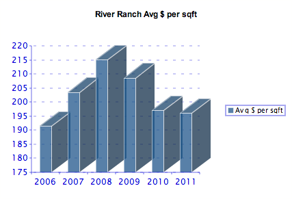 River Ranch Average Price per sqft 2006-2011