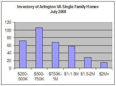 Inventory of Arlington VA Single Family Homes