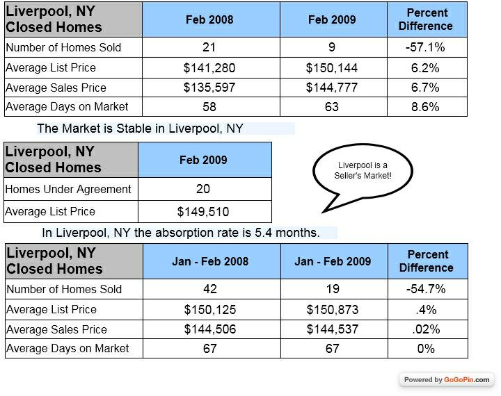 Liverpool NY Homes sold in February 2008 and 2009