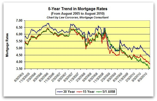 The 5 year trend in mortgage rates from August 2005 to August 2010