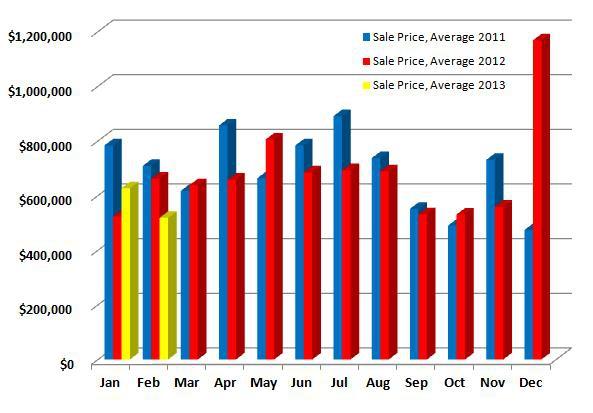 Average Sales Price Ridgefield, CT