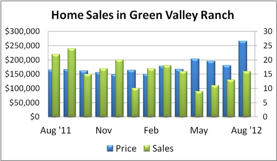 Green Valley Ranch home sales - Henderson NV