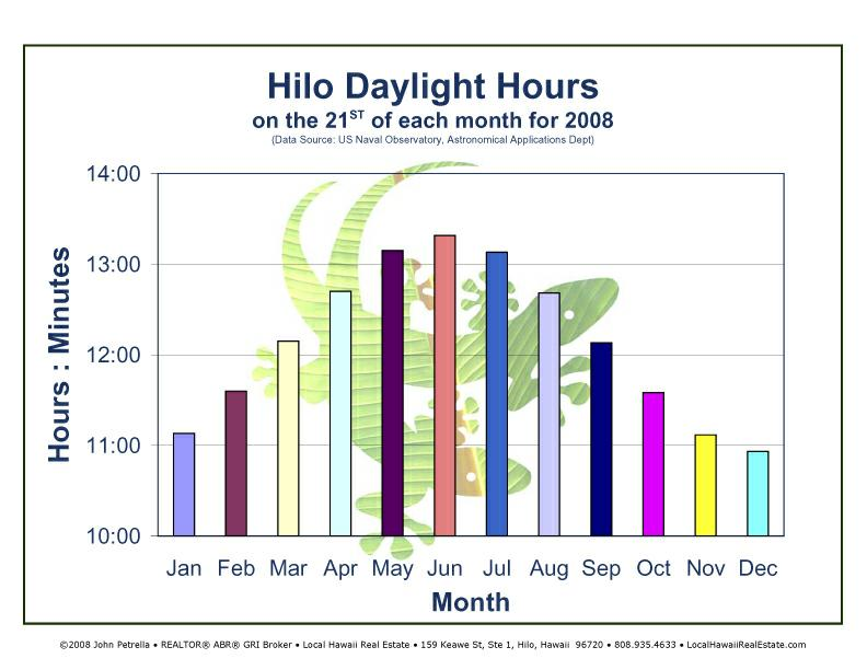 Hilo Daylight Hours