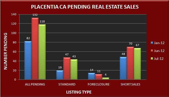 Graph comparing the number of pending real estate sales in Placentia CA in January, June and July 2012