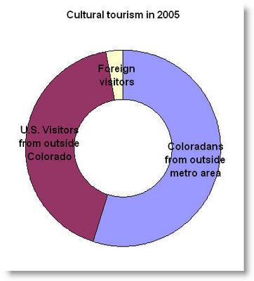Colorado Cultural Tourism Graph 2005