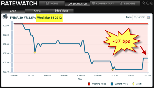 Mortgage Rate Update 3-15-12: Trends, Projections & Today ...