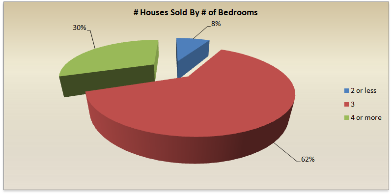 Palm Coast/Flager County Houses Sold By Bedroom 2011