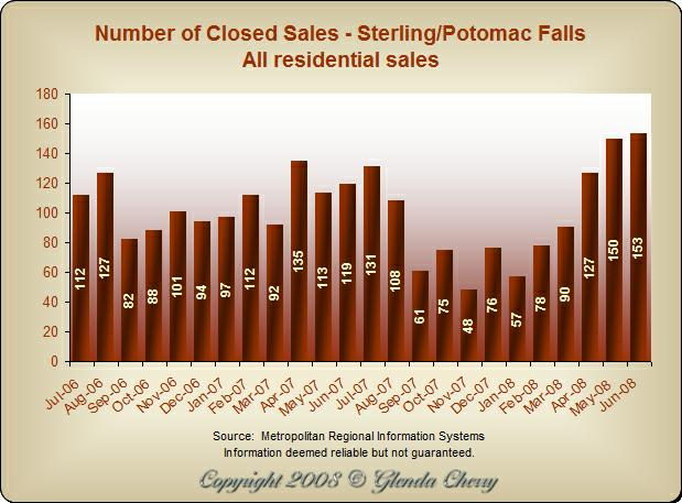 Number of Closed Sales - Sterling/Potomac Falls, Virginia